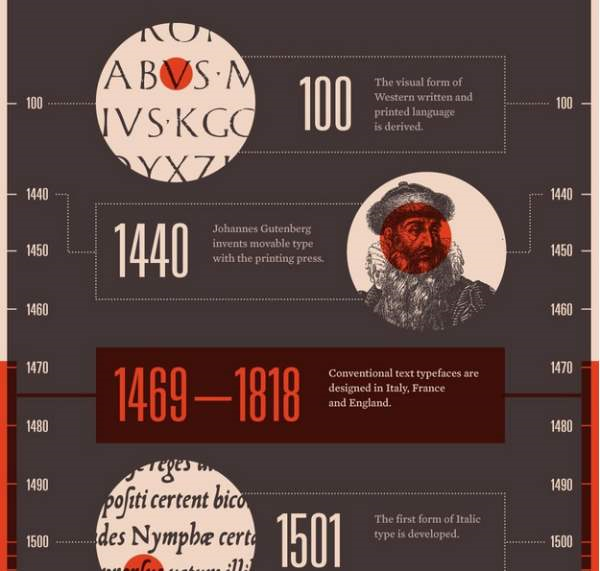 A History of Western Typefaces [INFOGRAPHIC] - Google Chrome_2013-09-13_11-15-45-Optimized