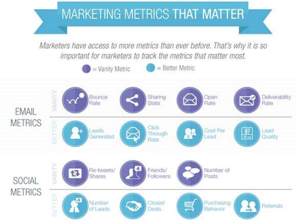 virgin mobile s marketing metrics Carl asks, what metrics are most important to my mobile app business the tried-and-true metric for a marketing initiative is lifetime value.