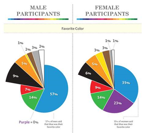 True Colors Infographic - Breakdown of Color Preferences by Gender - Google Chro_2014-02-10_10-20-11-Optimized