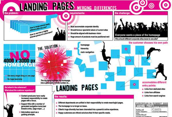 Landing Pages Merging Differences Flickr - Photo Sharing! - Google Chrome_2014-05-01_10-53-05