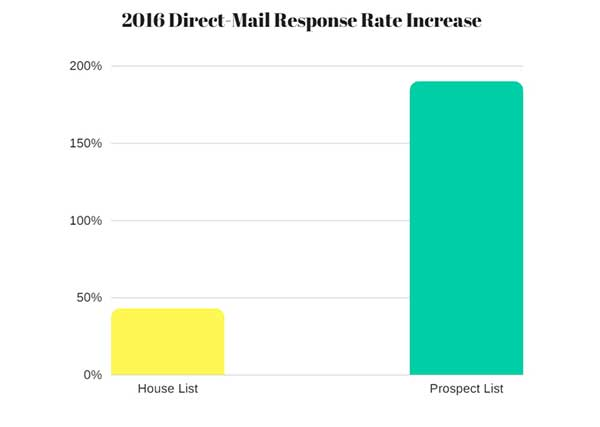 direct-mail response rates