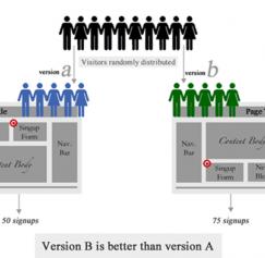 5 Helpful A/B Testing Sites